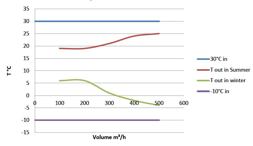Aquacomplus výkonové parametre